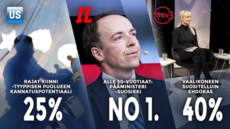 Perussuomalaisilla on Suomen kovin kannatuspotentiaali: Halla-aho nuorten suosikki pääministeriksi, Huhtasaari vaalikoneessa ykkösehdokas 40%suomalaisista